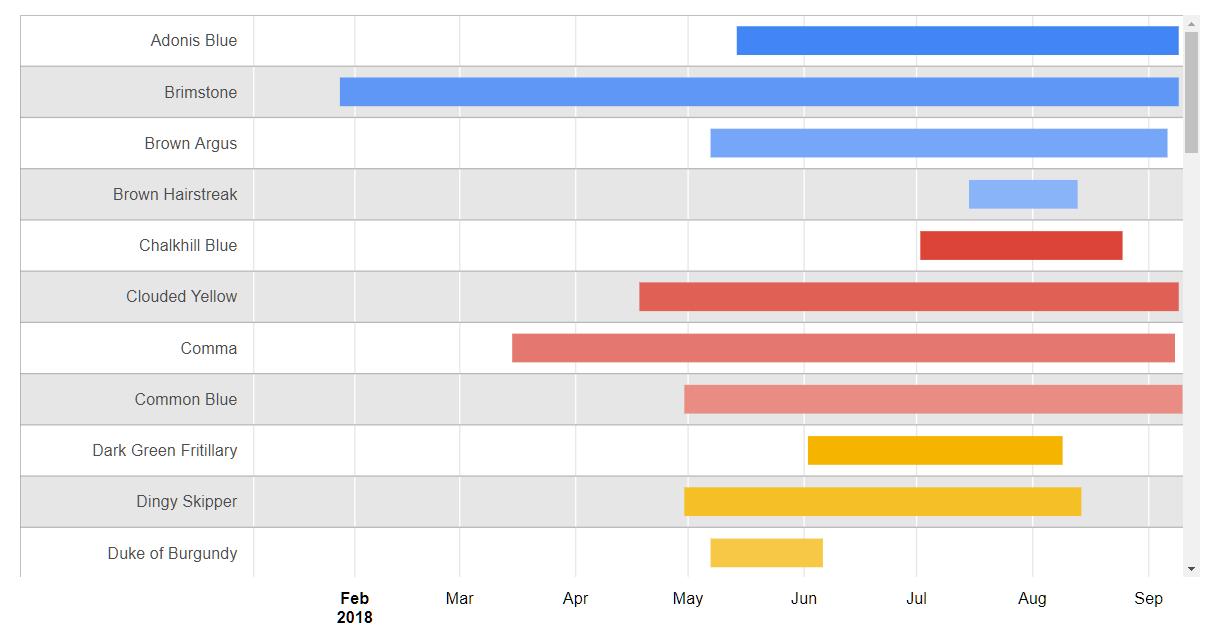 Butterfly data: Gantt chart