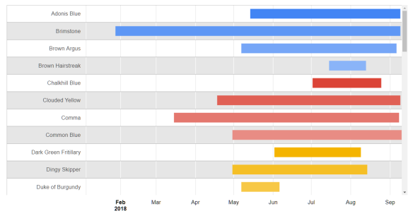 Butterfly data: Gantt chart
