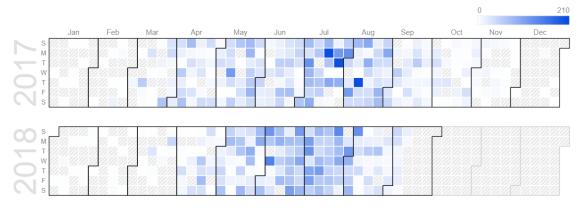 Butterfly data: calendar