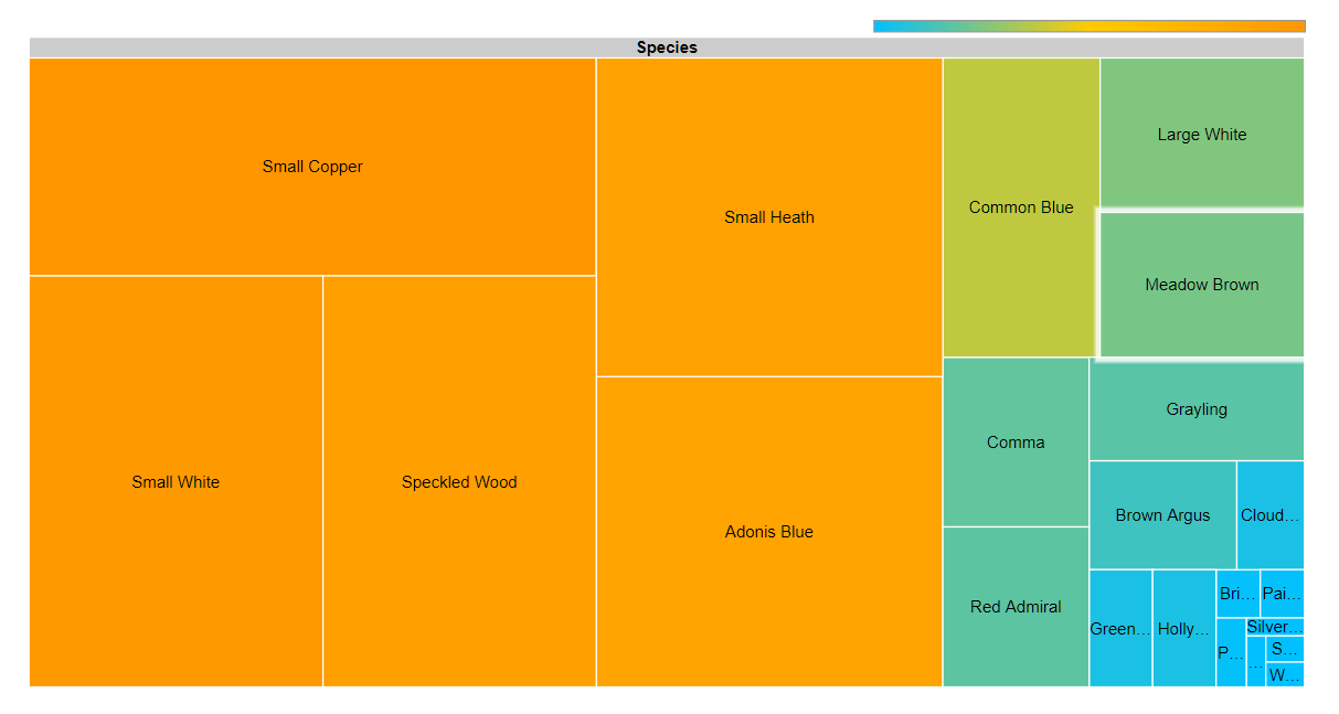Butterfly data: tree chart